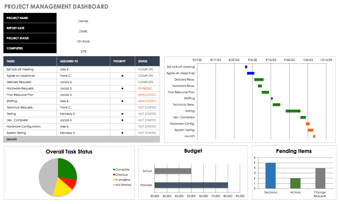 Free Excel Dashboard Templates - Smartsheet Intended For Project Status Report Template Excel Download Filetype Xls